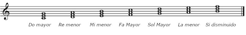 Acordes de Do Mayor