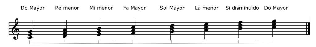 Acordes de la tonalidad de Do Mayor