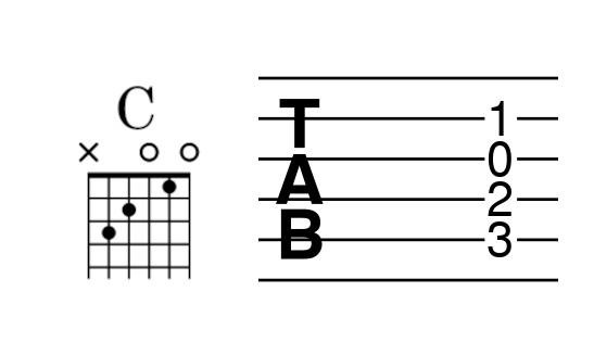 Diagrama de acorde y tablatura de Do Mayor tríada