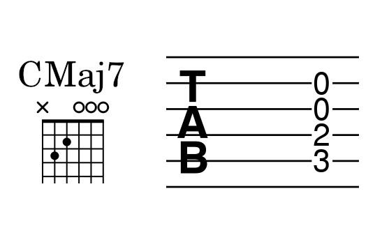 Acorde y tablatura de Do Mayor7 cuatríada